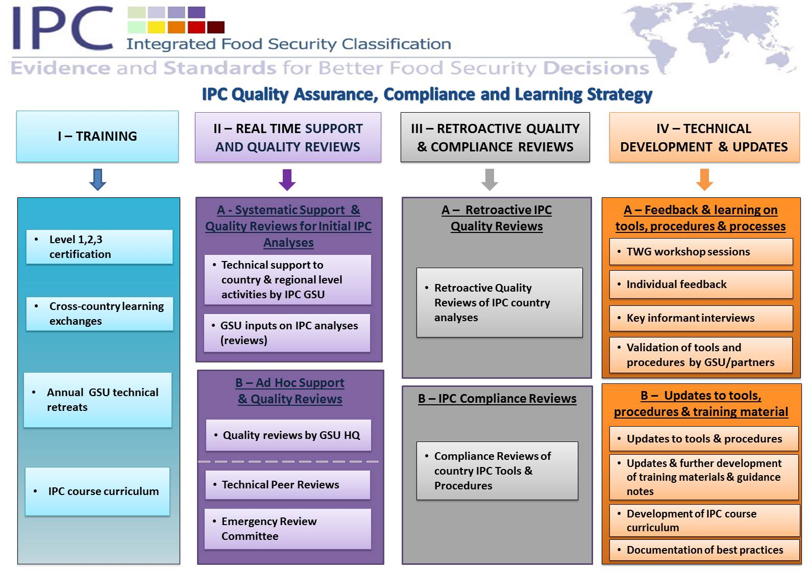 Ipcinfo quality compliance see the four pillars of the quality assurance compliance and learning strategy pronofoot35fo Image collections